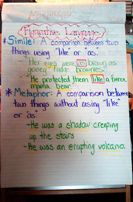 Juice Boxes and Crayolas: Teaching Figurative Language in Writing Workshop