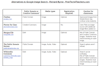 Free Technology for Teachers: Eight Alternatives to Google Image Search
