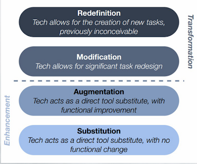 SAMR Model Explained Through Examples ~ Educational Technology and Mobile Learning