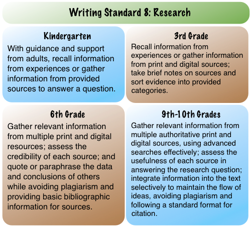 wwwatanabe: Internet Search to address Common Core