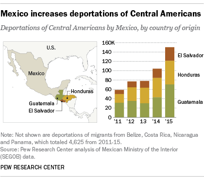 5 facts about Mexico and immigration to the U.S.