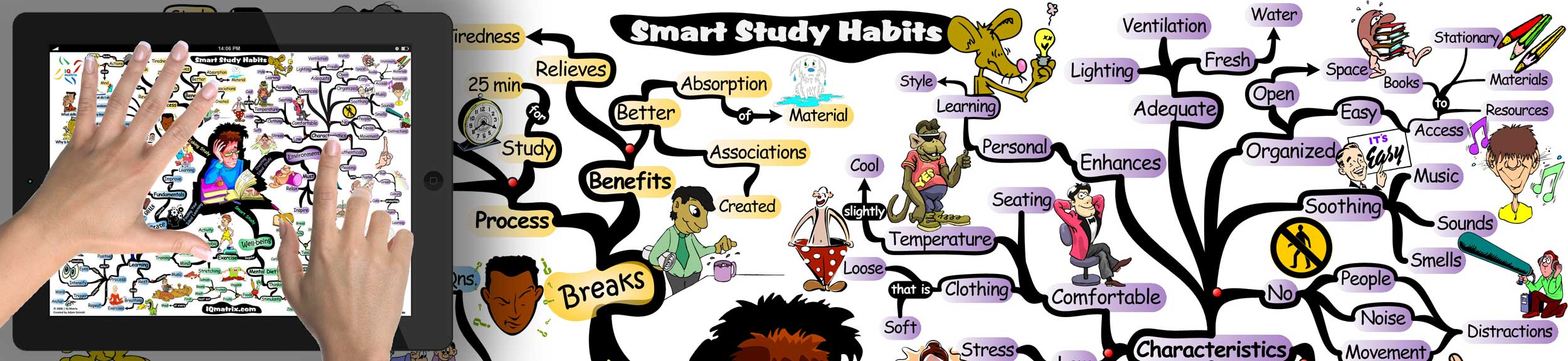 How to Develop Smart Study Habits mind map