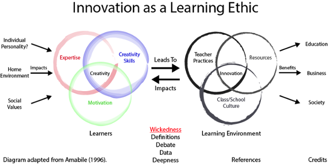 Innovation as a Learning Ethic by James Kurleto