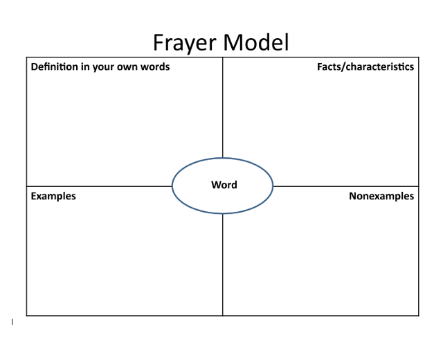 Frayer Model Thinglink by rhonda corippo