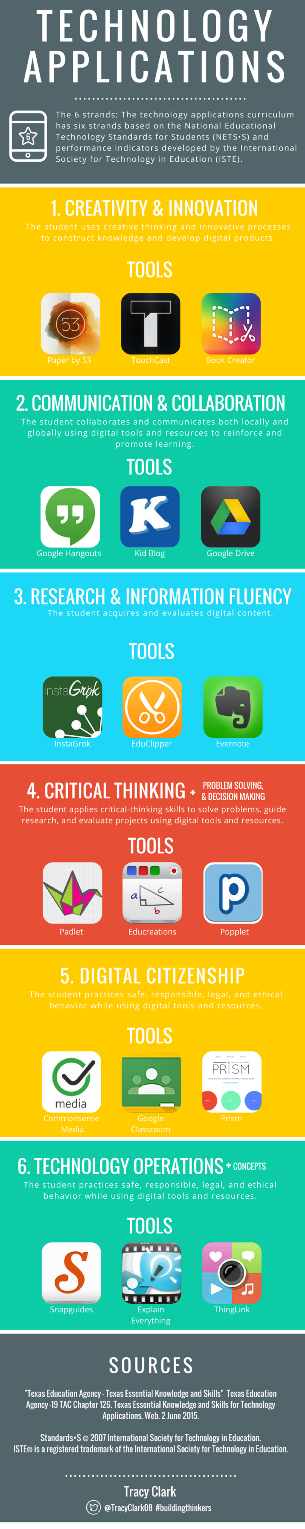 Technology Applications Tools by Tracy Clark