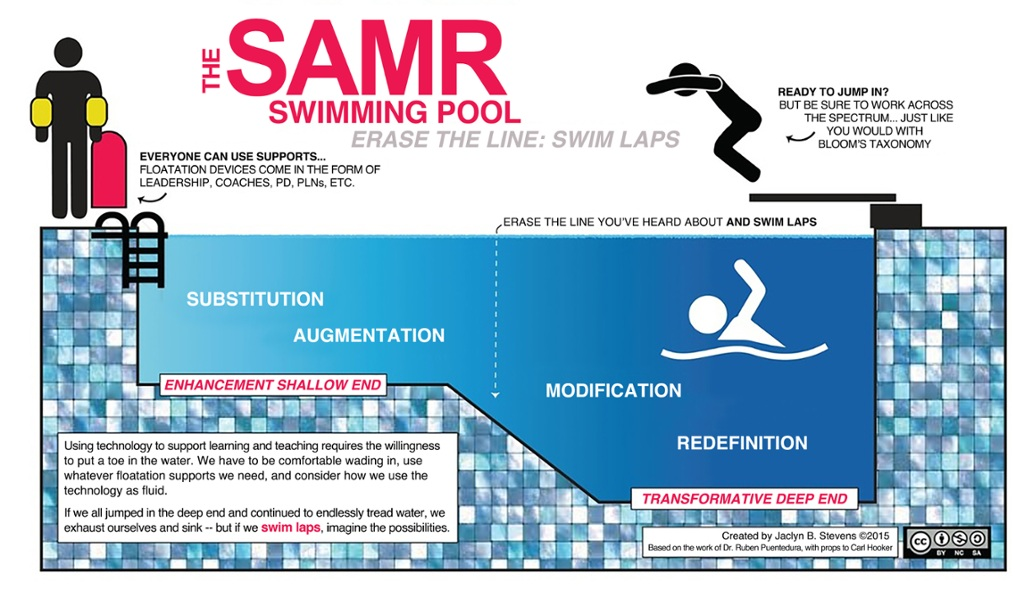 The SAMR Swimming Pool | Erasing the Line by Jaclyn Stevens