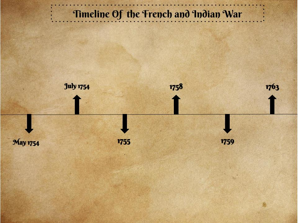 French and Indian War Timeline by Janice