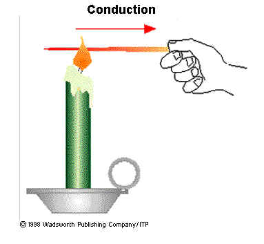 What Is Conduction