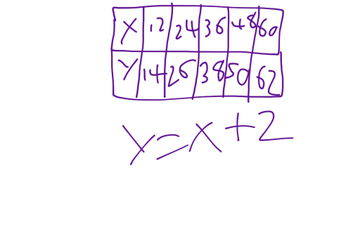 How To Solve And Graph A Table To Equation Problem | Educreations
