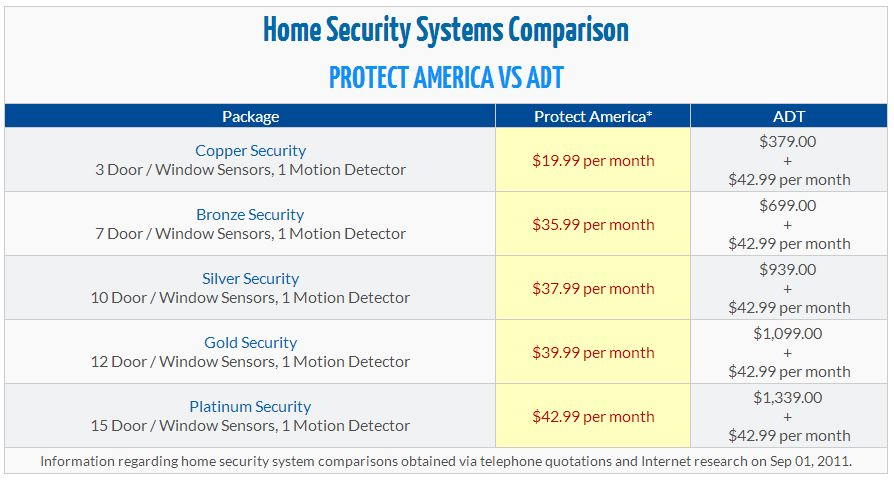 Home Security Systems Denver Additional Features