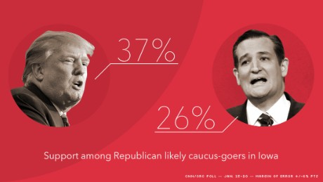 Donald Trump, Bernie Sanders hold solid leads in Iowa, CNN/ORC poll finds - CNNPolitics.com