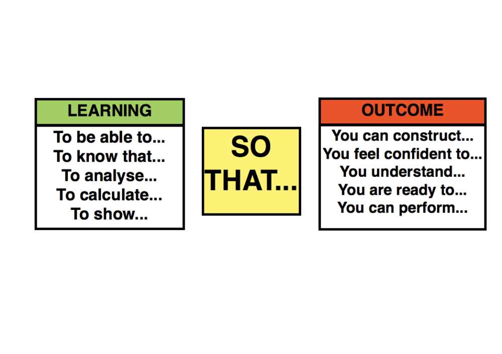 Constructing learning SO THAT it is meaningful and purposeful