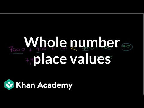 Comparing whole number place values