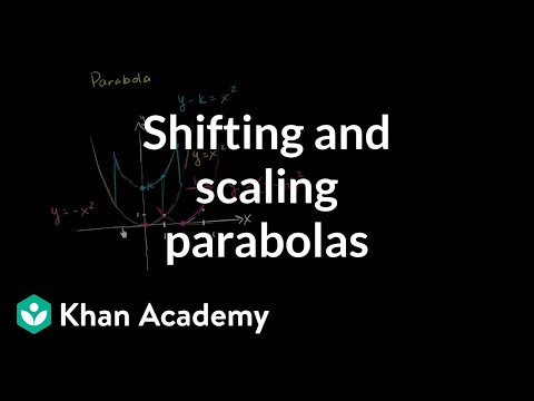Intro to parabola transformations