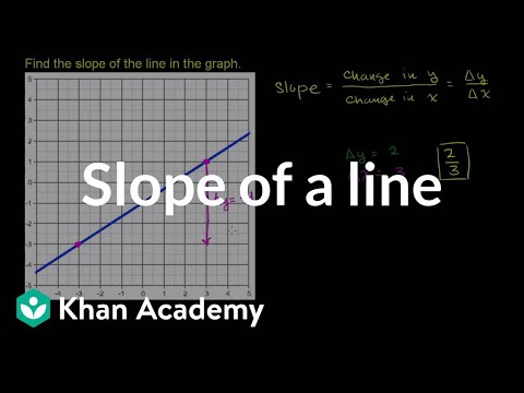 Worked example: slope from graph