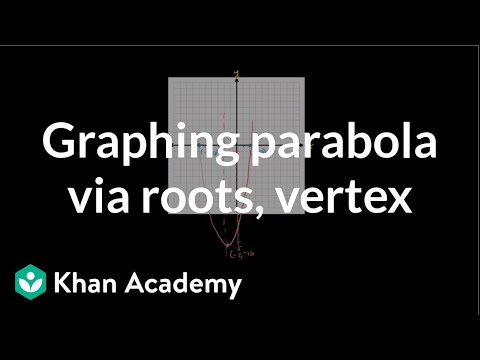 Graphing a parabola by finding the roots and vertex