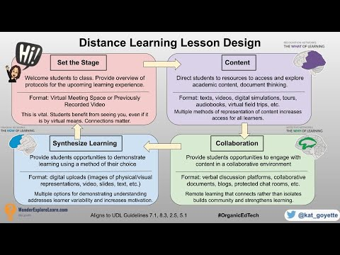 Distance/Remote Learning