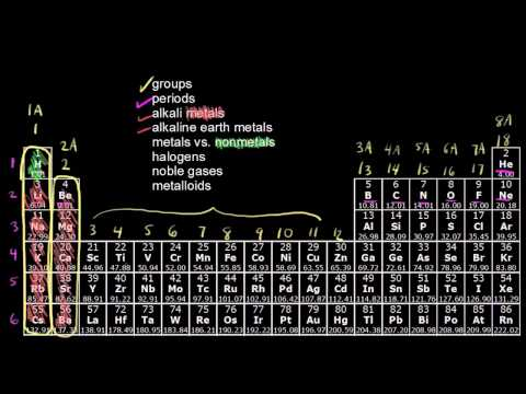 The periodic table - classification of elements