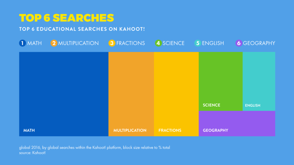 What is Kahoot! | How to play Kahoot!