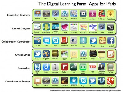 The Digital Learning Farm and iPad Apps
