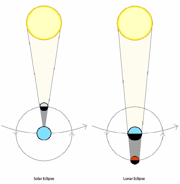 http://msjilesen.yolasite.com/resources/Difference-Between-Solar-Eclipse-and-Lunar-Eclipse.jpg