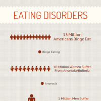 Infographic: Eating Disorders | infogr.am