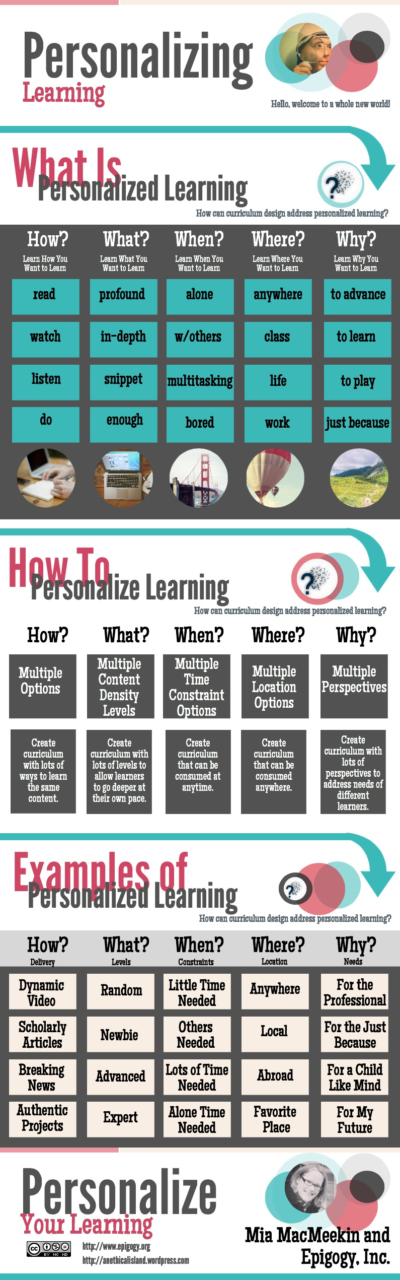 Personalized Learning Visually Explained for Teachers         ~          Educational Technology and Mobile Learning