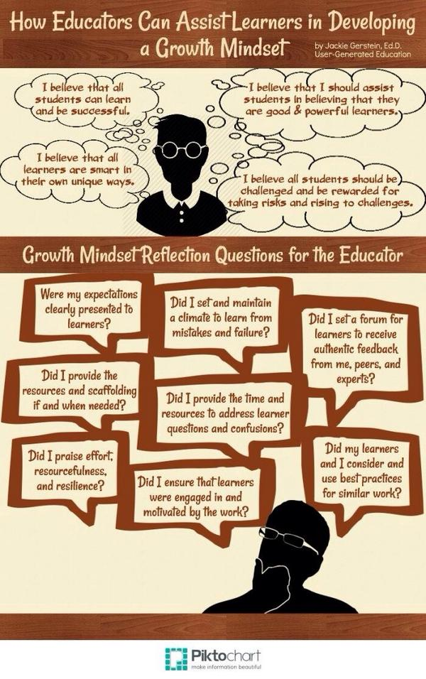 Growth Mindset Reflective Questions for Teachers         ~          Educational Technology and Mobile Learning