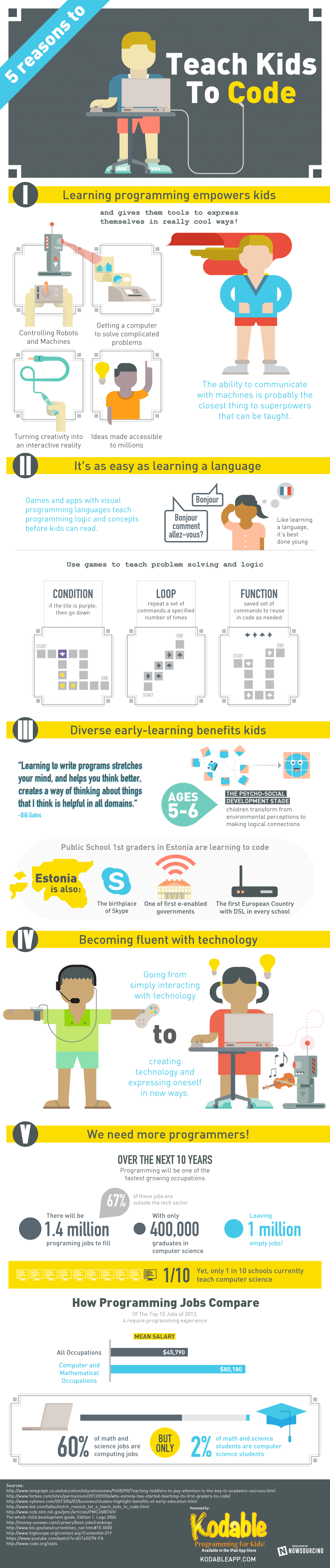 5 Reasons Why You Should Teach Kids to Code ~ Educational Technology and Mobile Learning