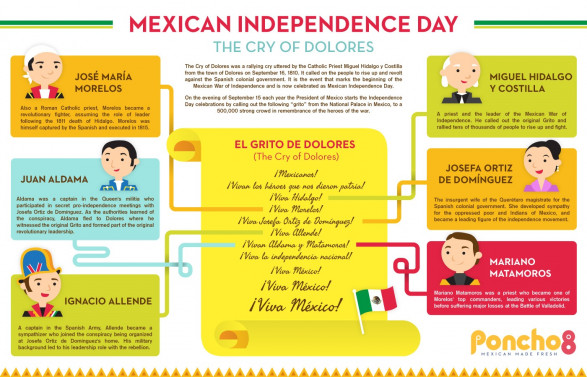 The Best Resources For Learning About Mexico's Independence Day