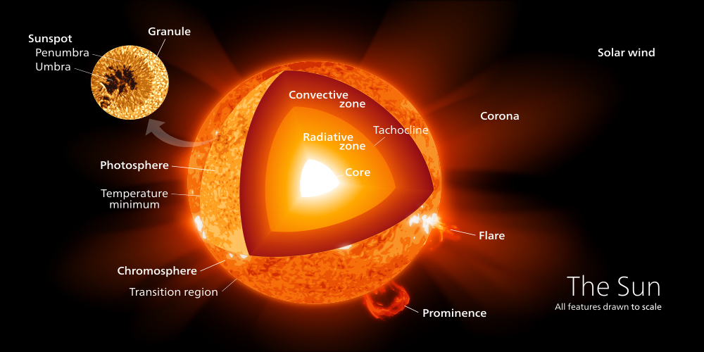 http://www.astronoo.com/images/soleil/soleil-structure-layers.jpg
