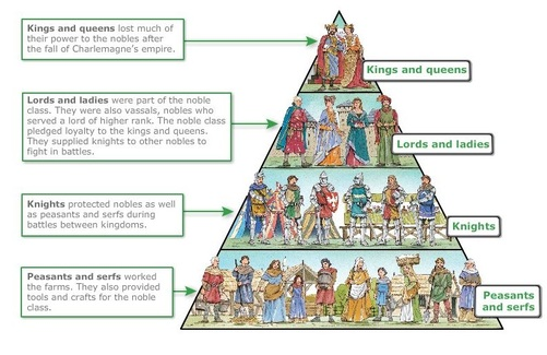 http://year8history-intro-to-feudalism.weebly.com/uploads/2/8/4/7/28471695/200336495.jpg?501