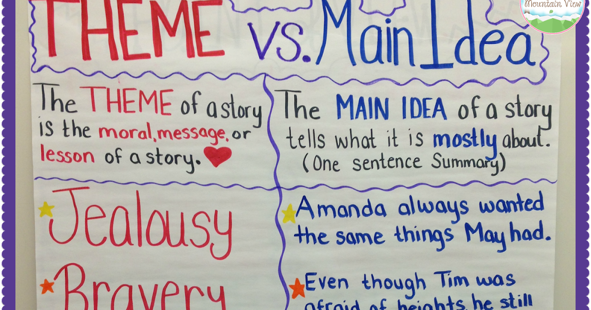 K3nk2 Theme Vs Central Main Idea on Summarizing Worksheets 3rd Grade