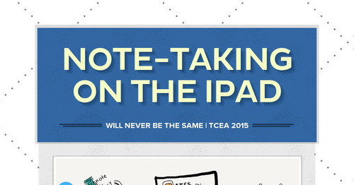 Note-taking on the iPad