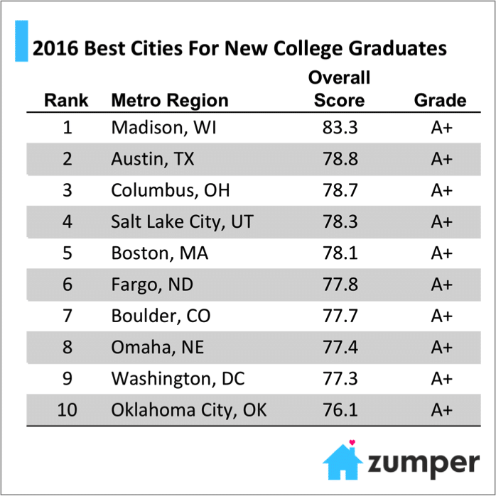 Study: The Best Cities For New College Grads In 2016