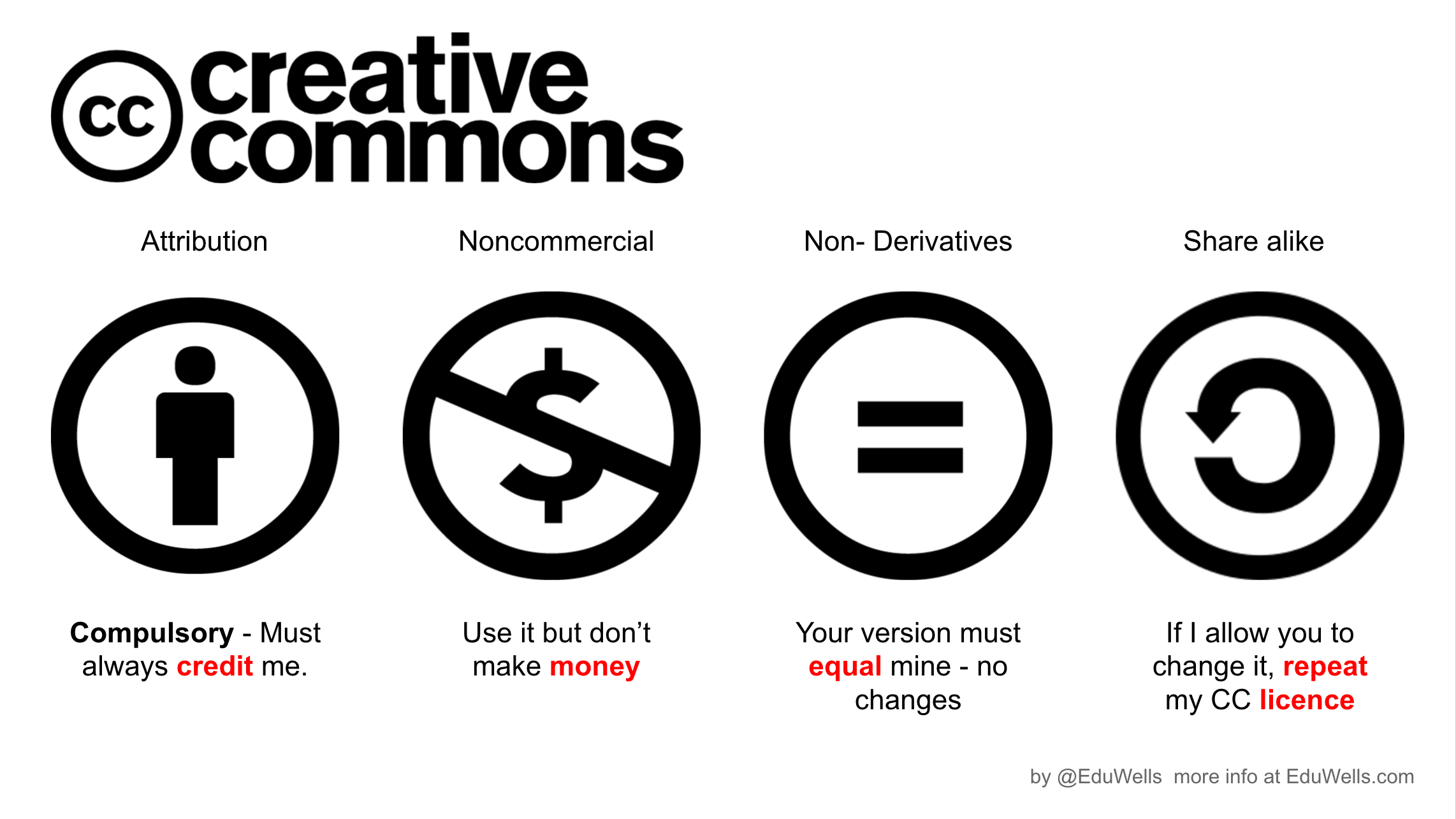 Safer Schools with Creative Commons
