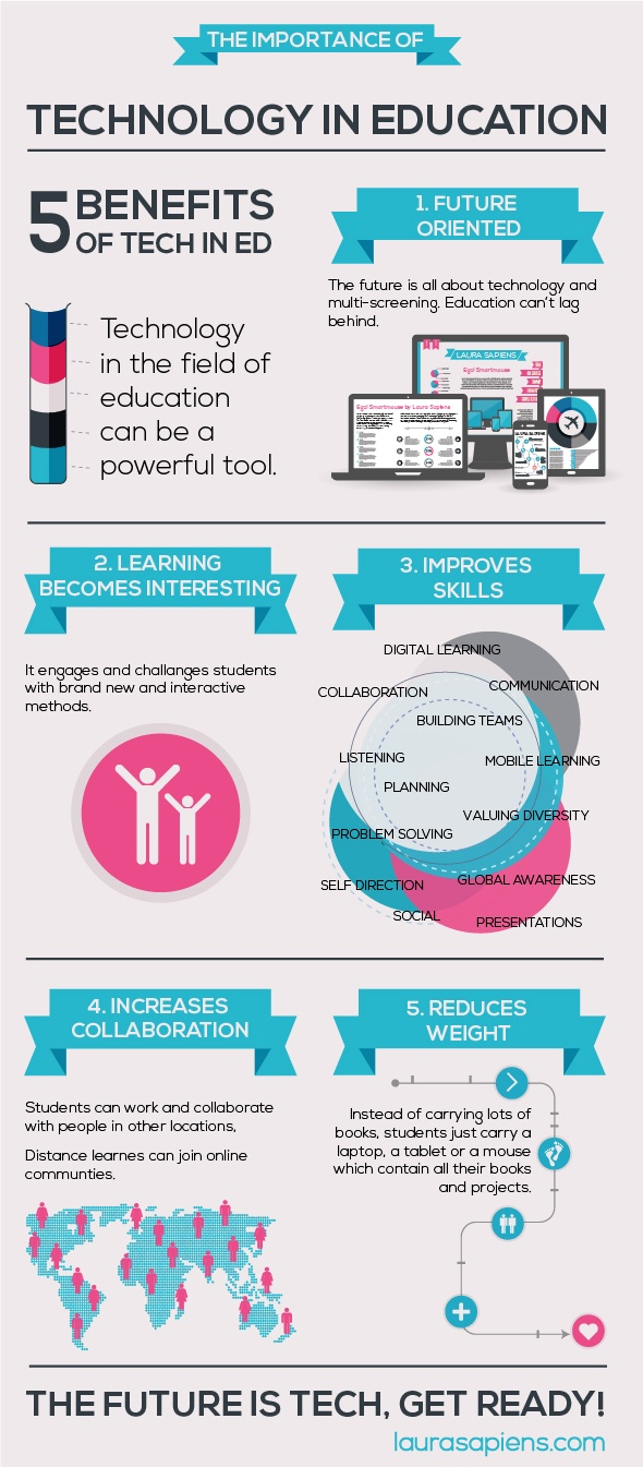 The Importance Of Technology In Education Infographic | e-Learning Infographics