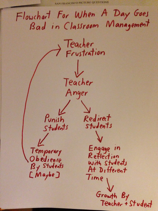 "A Look Back: ""Flowchart For When A Day Goes Bad In Classroom Management"""
