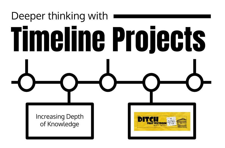 Deeper thinking with timeline projects
