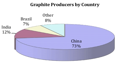 https://images.angelpub.com/2013/10/18511/graphite-supply-by-country.jpg