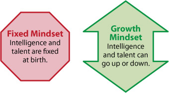 Blog post: Creating a Growth Mindset in Your Students