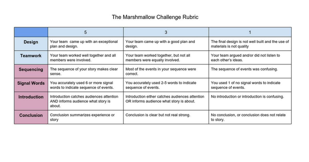 The Marshmallow Challenge Rubric