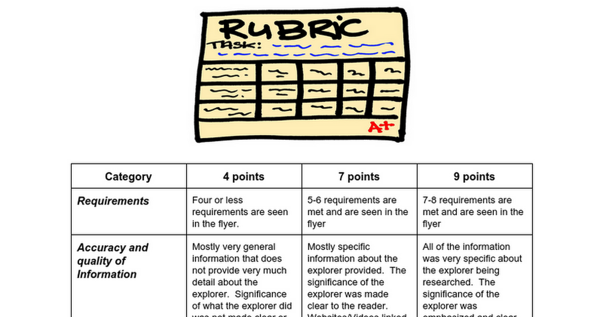 Copy of Explorers Rubric