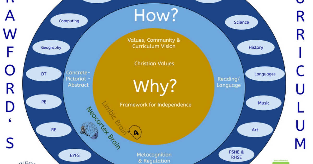 Crawford's Golden Circle Curriculum