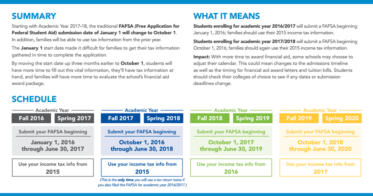 New FAFSA Changes for 2016-2017.pdf