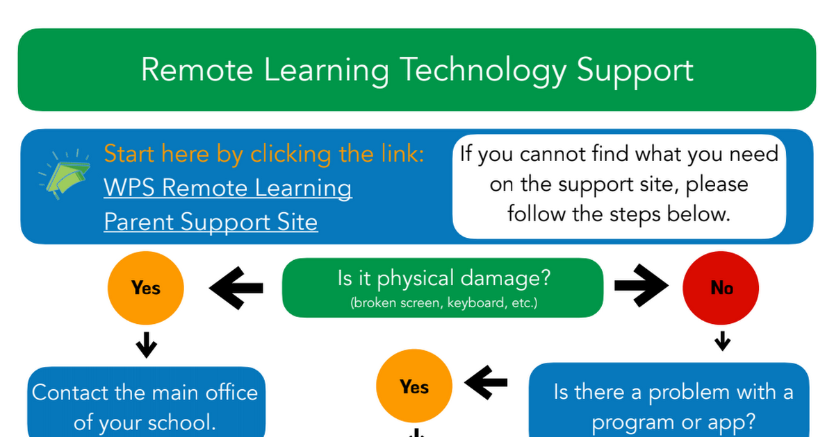 Remote Technology Support.pdf
