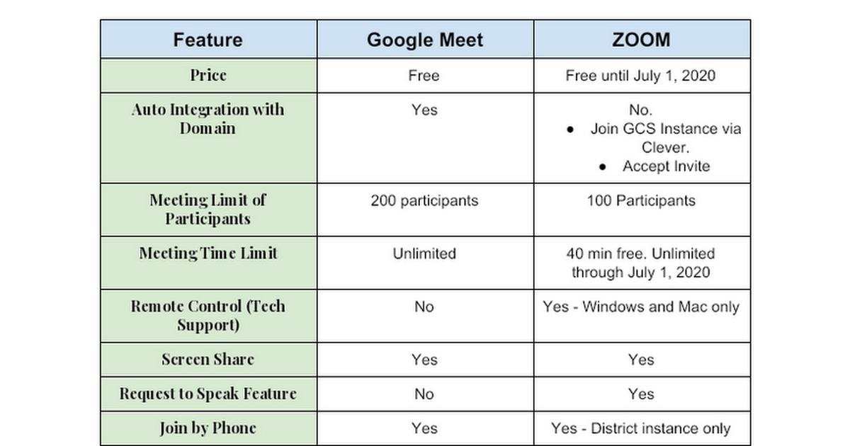 Copy of GCS Google Meet and Zoom Features