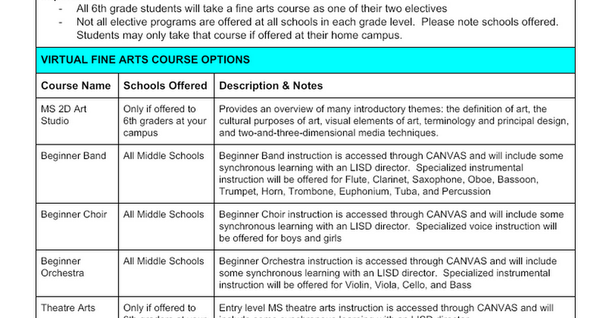 Middle School Course Descriptions All-Virtual and Virtual PLUS