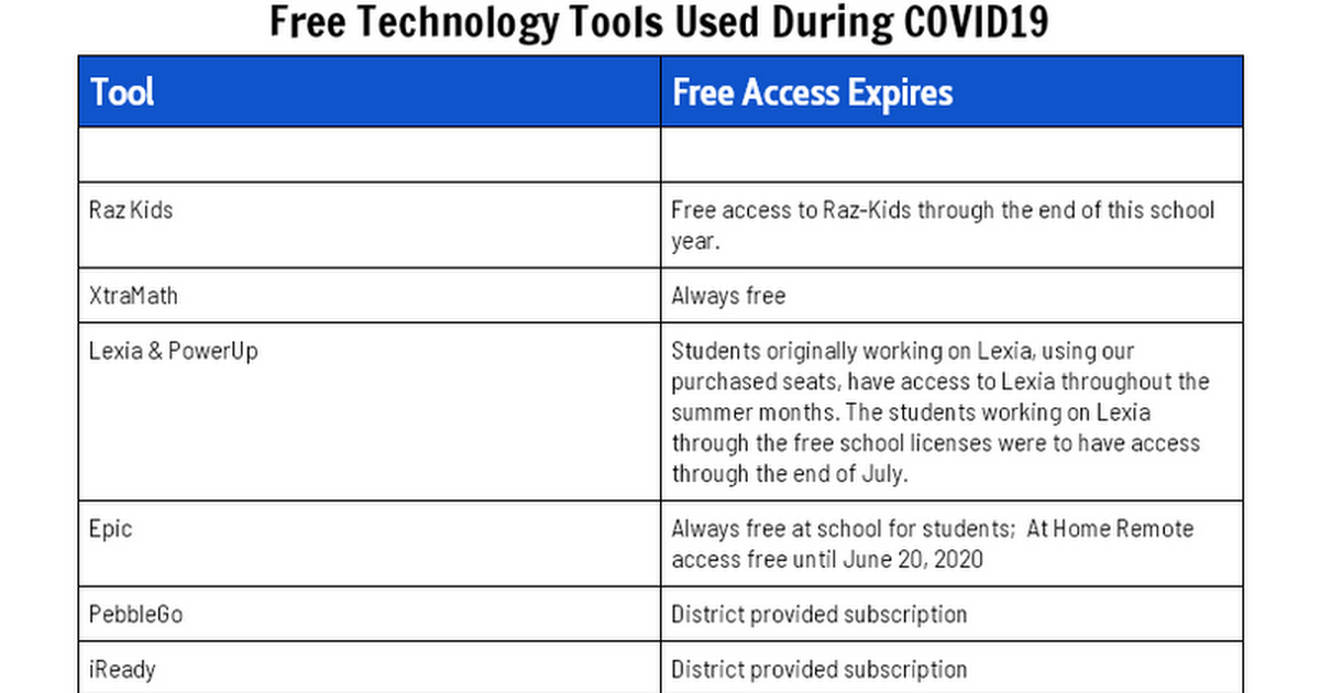 Free Tools Used During COVID19