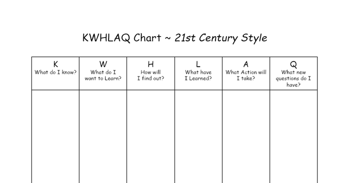 Copy of KWHLAQ Chart